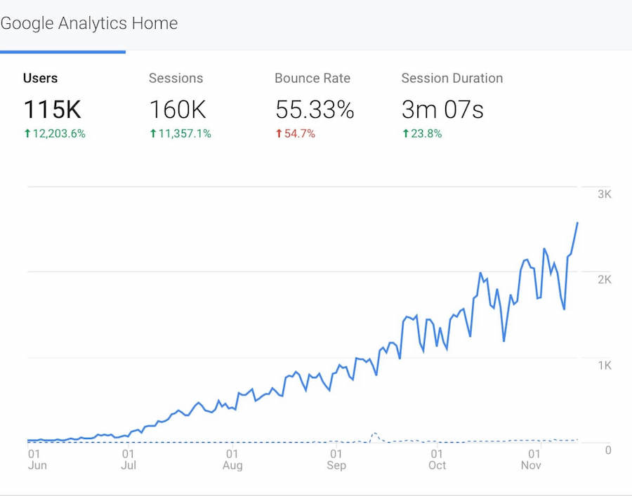 Google Analytics report on website traffic growth within 6 months