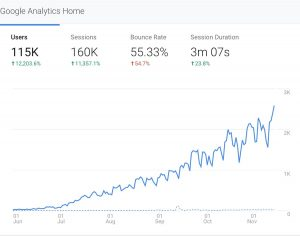 Traffic growth by over 12,000% in 6 months